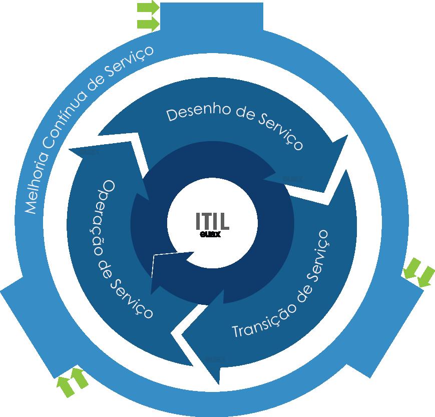 ciclo de vida ITIL